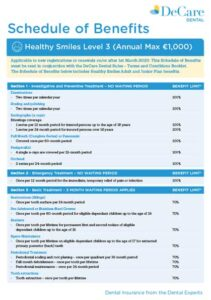 Image outlining what the level 3 healthy smiles plan from DeCare dental covers