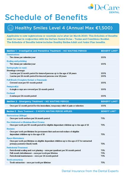 Image outlining what the level 4 healthy smiles plan from DeCare dental covers